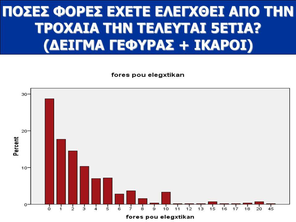 www.ioas.gr ΠΟΣΕΣ ΦΟΡΕΣ ΕΧΕΤΕ ΕΛΕΓΧΘΕΙ ΑΠΟ ΤΗΝ ΤΡΟΧΑΙΑ ΤΗΝ ΤΕΛΕΥΤΑΙ 5ΕΤΙΑ? (ΔΕΙΓΜΑ ΓΕΦΥΡΑΣ + ΙΚΑΡΟΙ)