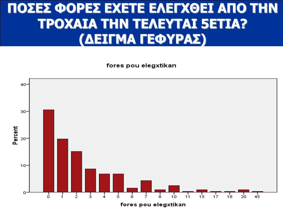 www.ioas.gr ΠΟΣΕΣ ΦΟΡΕΣ ΕΧΕΤΕ ΕΛΕΓΧΘΕΙ ΑΠΟ ΤΗΝ ΤΡΟΧΑΙΑ ΤΗΝ ΤΕΛΕΥΤΑΙ 5ΕΤΙΑ? (ΔΕΙΓΜΑ ΓΕΦΥΡΑΣ)