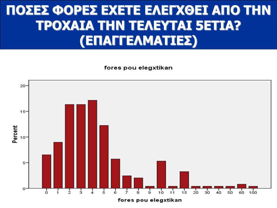 www.ioas.gr ΠΟΣΕΣ ΦΟΡΕΣ ΕΧΕΤΕ ΕΛΕΓΧΘΕΙ ΑΠΟ ΤΗΝ ΤΡΟΧΑΙΑ ΤΗΝ ΤΕΛΕΥΤΑΙ 5ΕΤΙΑ? (ΕΠΑΓΓΕΛΜΑΤΙΕΣ)