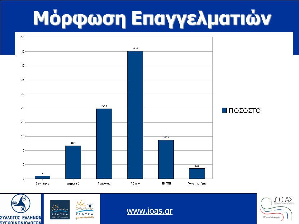 www.ioas.gr Μόρφωση Επαγγελματιών