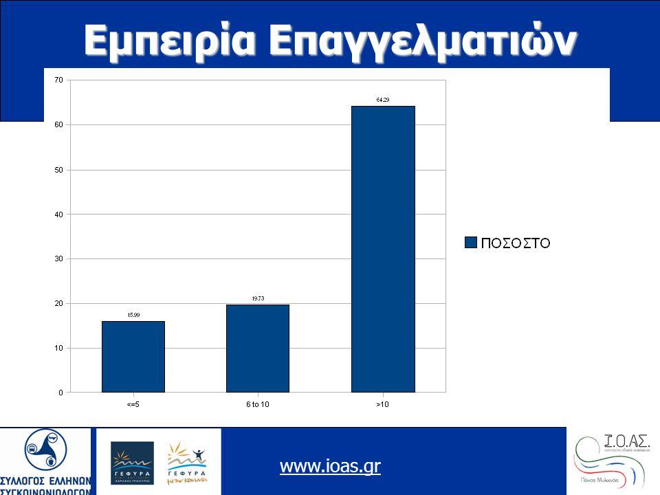 www.ioas.gr Εμπειρία Επαγγελματιών