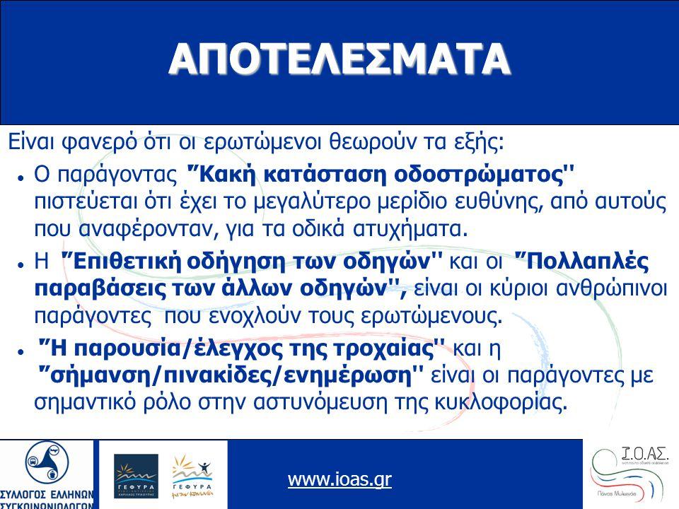 www.ioas.gr ΑΠΟΤΕΛΕΣΜΑΤΑ Είναι φανερό ότι οι ερωτώμενοι θεωρούν τα εξής: Ο παράγοντας ' Κακή κατάσταση οδοστρώματος πιστεύεται ότι έχει το μεγαλύτερο μερίδιο ευθύνης, από αυτούς που αναφέρονταν, για τα οδικά ατυχήματα.
