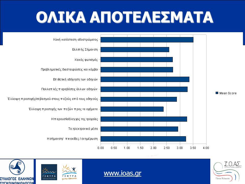 www.ioas.gr ΟΛΙΚΑ ΑΠΟΤΕΛΕΣΜΑΤΑ