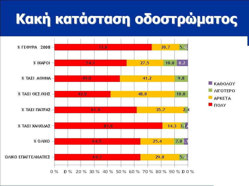 www.ioas.gr Κακή κατάσταση οδοστρώματος