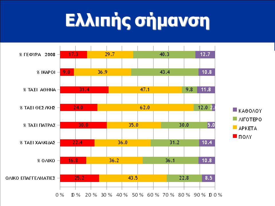 www.ioas.gr Ελλιπής σήμανση