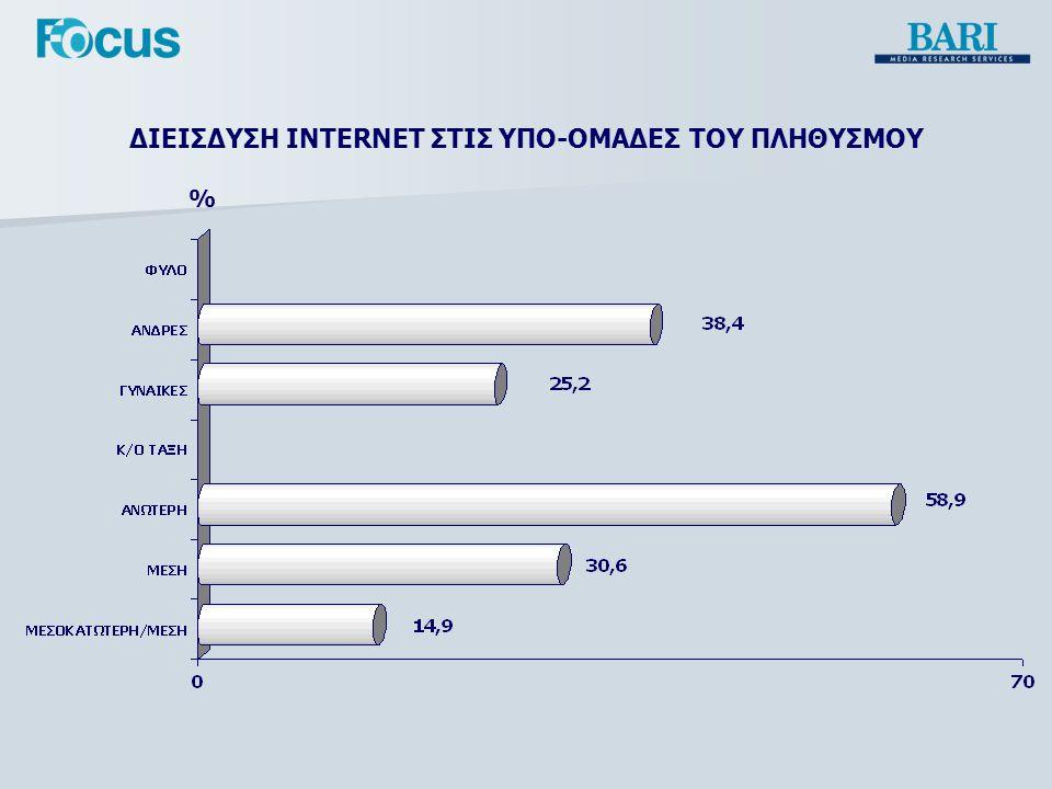 ΔΙΕΙΣΔΥΣΗ INTERNET ΣΤΙΣ ΥΠΟ-ΟΜΑΔΕΣ ΤΟΥ ΠΛΗΘΥΣΜΟΥ %