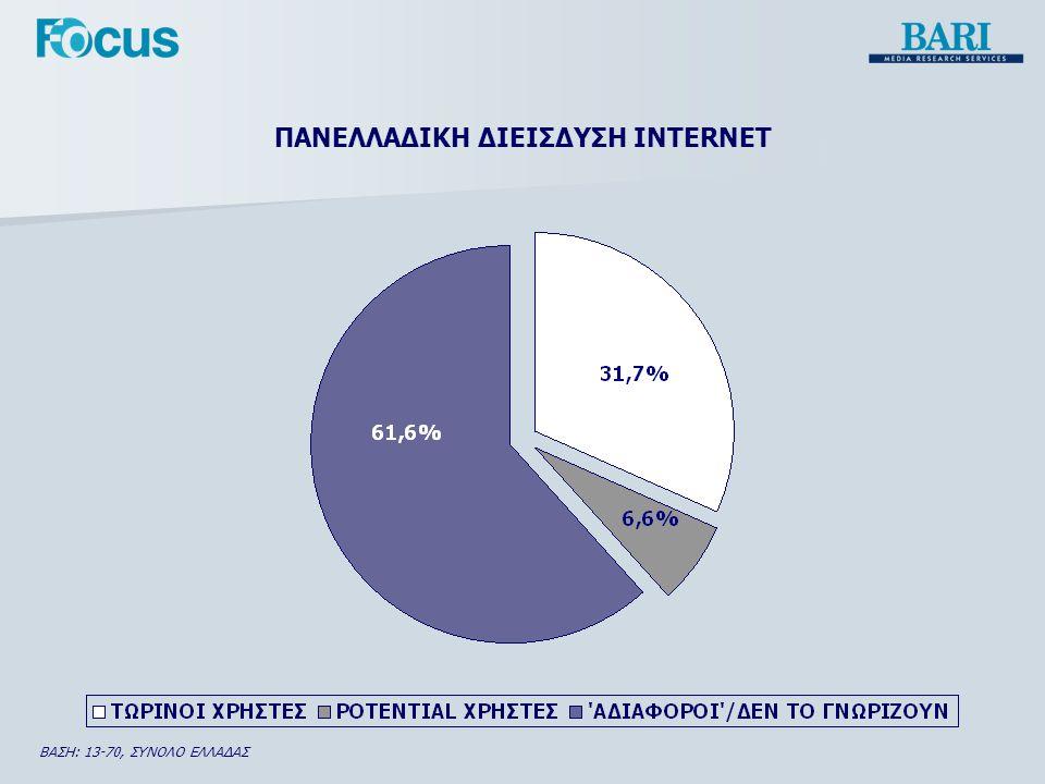 ΧΩΡΟΣ ΧΡΗΣΗΣ INTERNET ΒΑΣΗ: 13-70, ΣΥΝΟΛΟ ΕΛΛΑΔΑΣ %