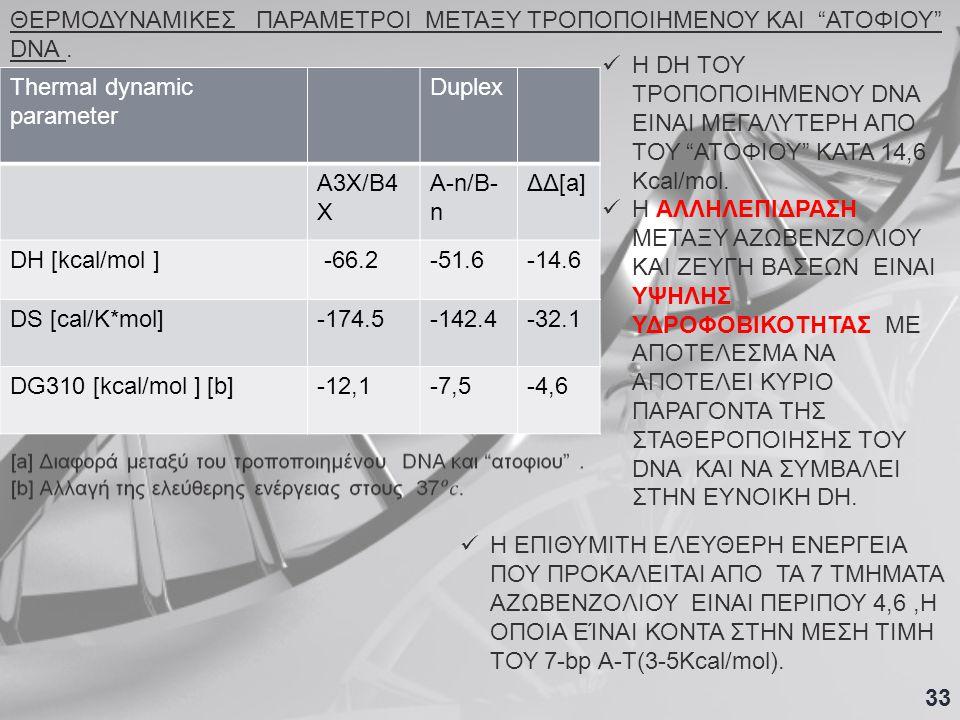 Thermal dynamic parameter Duplex A3X/B4 X A-n/B- n ΔΔ[a] DH [kcal/mol ] -66.2-51.6-14.6 DS [cal/K*mol]-174.5-142.4-32.1 DG310 [kcal/mol ] [b]-12,1-7,5-4,6 ΘΕΡΜΟΔΥΝΑΜΙΚΕΣ ΠΑΡΑΜΕΤΡΟΙ ΜΕΤΑΞΥ ΤΡΟΠΟΠΟΙΗΜΕΝΟΥ ΚΑΙ ΑΤΟΦΙΟΥ DNA.