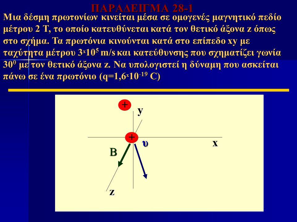 x z y ΠΑΡΑΔΕΙΓΜΑ 28-1 Μια δέσμη πρωτονίων κινείται μέσα σε ομογενές μαγνητικό πεδίο μέτρου 2 Τ, το οποίο κατευθύνεται κατά τον θετικό άξονα z όπως στο