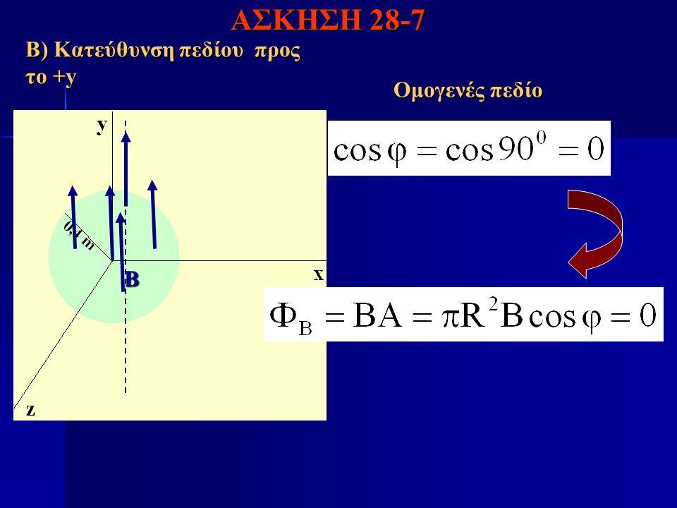 Β Β) Κατεύθυνση πεδίου προς το +y ΑΣΚΗΣΗ 28-7 Ομογενές πεδίο