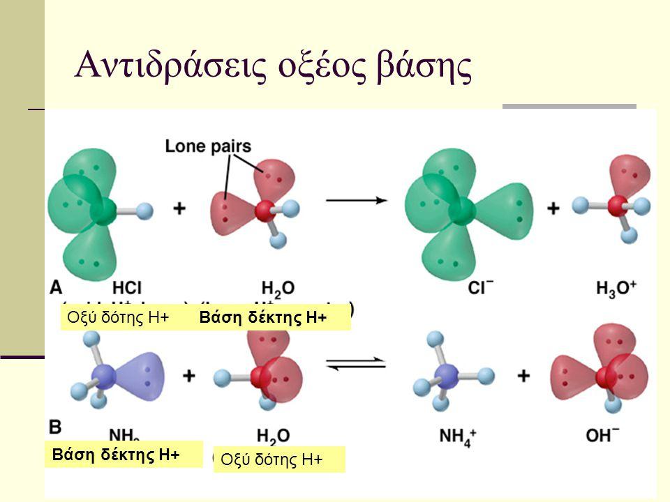 Αντιδράσεις οξέος βάσης Οξύ δότης Η+Βάση δέκτης Η+ Οξύ δότης Η+