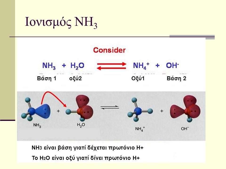 Ιονισμός ΝΗ 3 Βάση 1 οξύ2Οξύ1 Βάση 2 ΝΗ 3 είναι βάση γιατί δέχεται πρωτόνιο Η+ Το Η 2 Ο είναι οξύ γιατί δίνει πρωτόνιο Η+