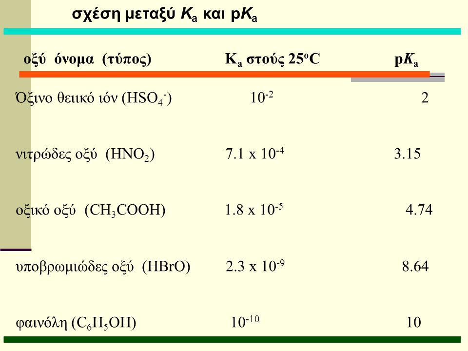 σχέση μεταξύ K a και pK a οξύ όνομα (τύπος) K a στούς 25 o C pK a Όξινο θειικό ιόν (HSO 4 - ) 10 -2 2 νιτρώδες οξύ (HNO 2 ) 7.1 x 10 -4 3.15 οξικό οξύ