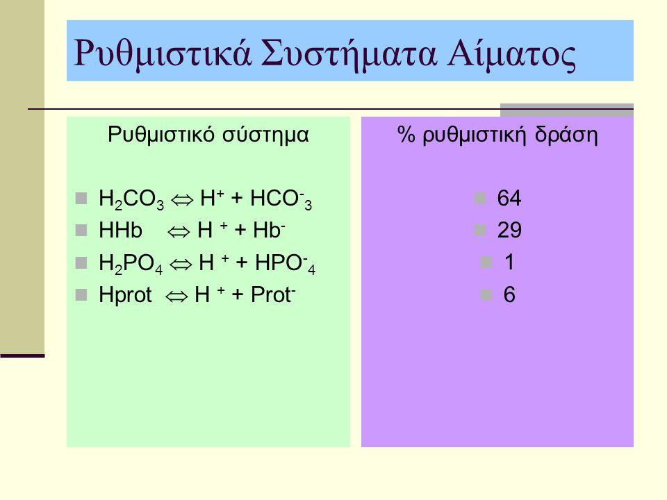 Ρυθμιστικά Συστήματα Αίματος Ρυθμιστικό σύστημα H 2 CO 3  H + + HCO - 3 HHb  H + + Hb - H 2 PO 4  H + + HPO - 4 Hprot  H + + Prot - % ρυθμιστική δ