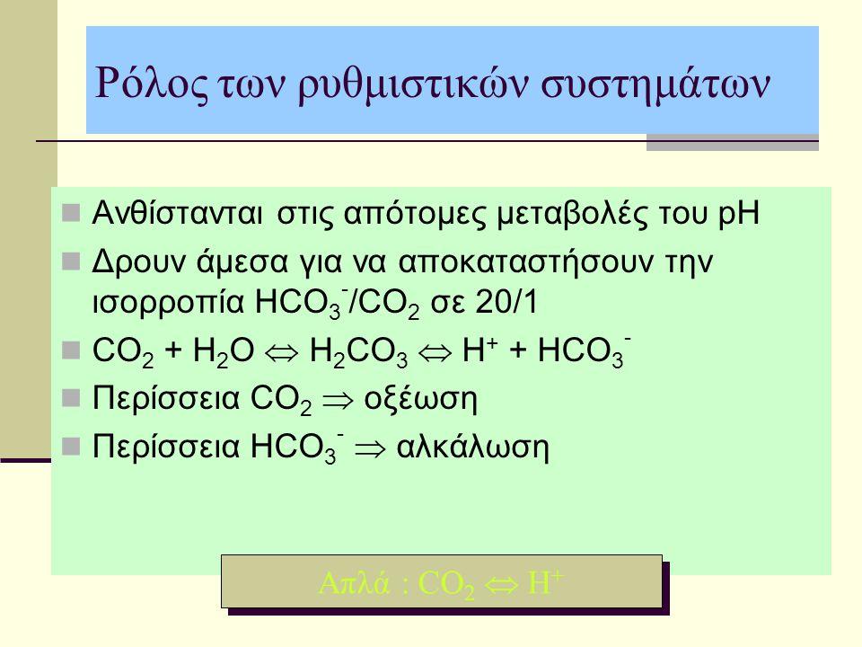 Ρόλος των ρυθμιστικών συστημάτων Ανθίστανται στις απότομες μεταβολές του pH Δρουν άμεσα για να αποκαταστήσουν την ισορροπία HCO 3 - /CO 2 σε 20/1 CO 2