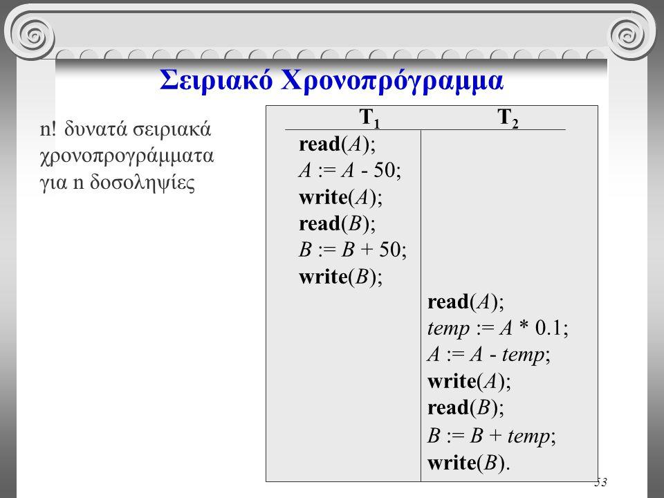 53 Σειριακό Χρονοπρόγραμμα n! δυνατά σειριακά χρονοπρογράμματα για n δοσοληψίες T 1 read(A); A := A - 50; write(A); read(B); B := B + 50; write(B); T