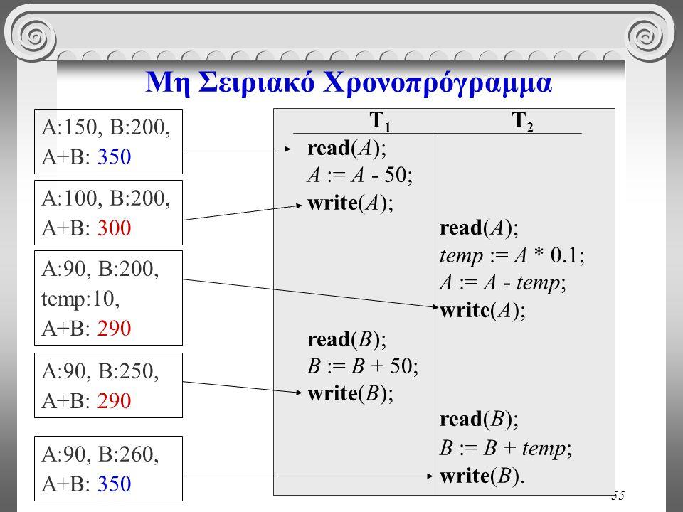 55 Μη Σειριακό Χρονοπρόγραμμα T 1 read(A); A := A - 50; write(A); read(B); B := B + 50; write(B); T 2 read(A); temp := A * 0.1; A := A - temp; write(A