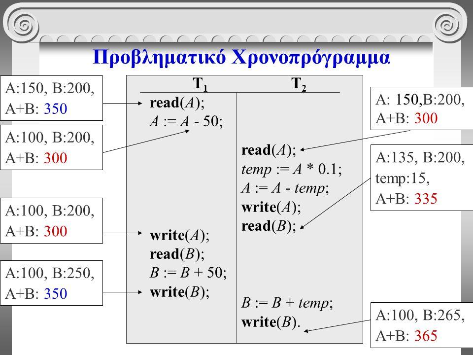 56 Προβληματικό Χρονοπρόγραμμα T 1 read(A); A := A - 50; write(A); read(B); B := B + 50; write(B); T 2 read(A); temp := A * 0.1; A := A - temp; write(