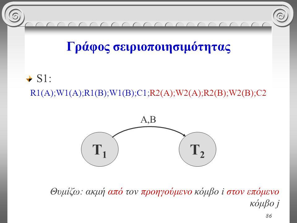 86 Γράφος σειριοποιησιμότητας S1: R1(A);W1(A);R1(B);W1(B);C1;R2(A);W2(A);R2(B);W2(Β);C2 T1T1 T2T2 Α,Β Θυμίζω: ακμή από τον προηγούμενο κόμβο i στον επ