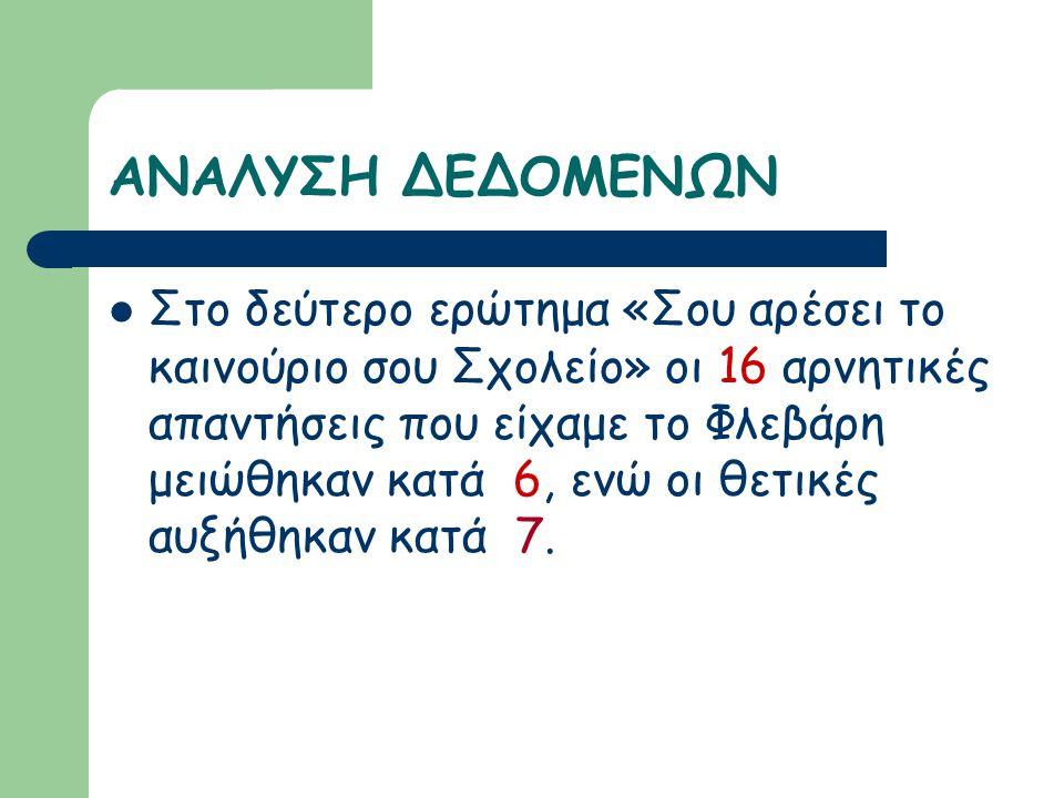 ΑΝΑΛΥΣΗ ΔΕΔΟΜΕΝΩΝ Στο δεύτερο ερώτημα «Σου αρέσει το καινούριο σου Σχολείο» οι 16 αρνητικές απαντήσεις που είχαμε το Φλεβάρη μειώθηκαν κατά 6, ενώ οι