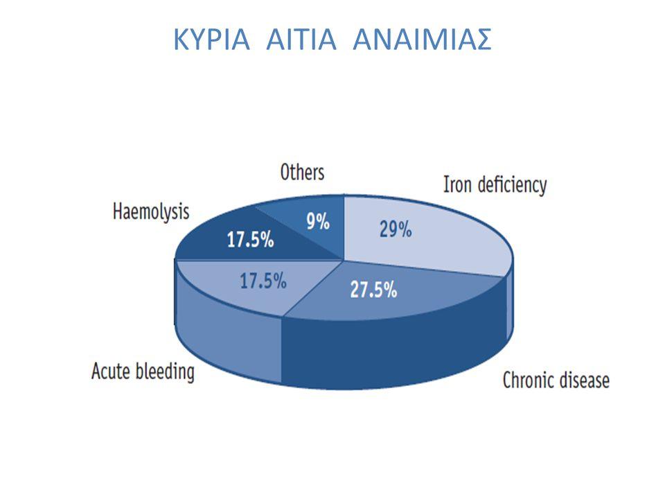 Σιδηροπενική αναιμία ΑΙΤΙΟΛΟΓΙΑ ; Έλλειψη απάντησης στη χορήγηση Fe Σύνδρομο IRIDA Λοίμωξη από H.