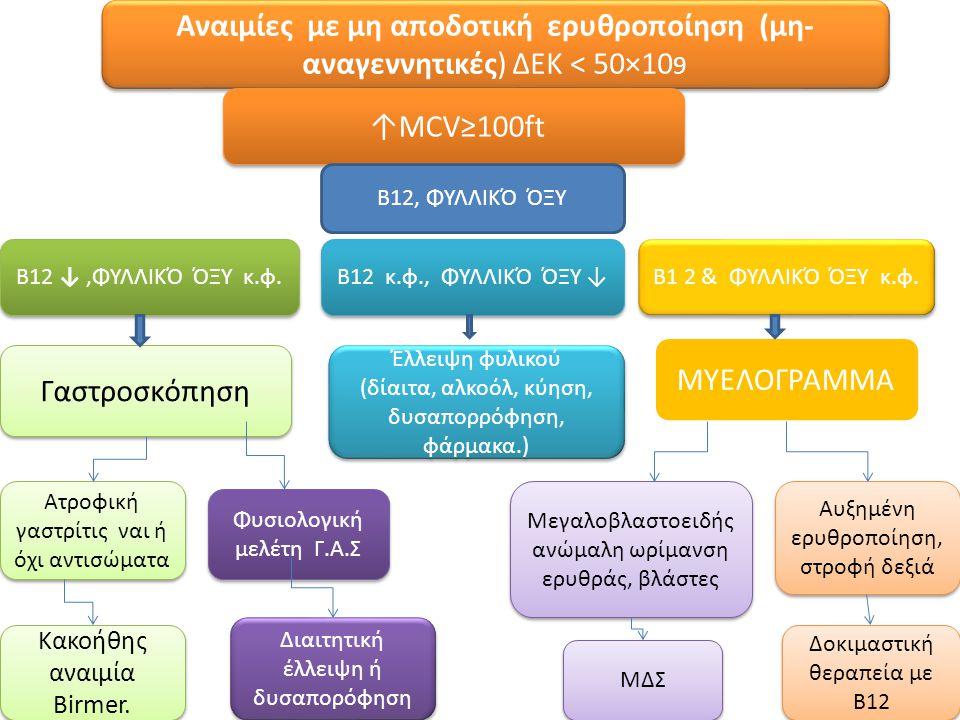 Αναιμίες με μη αποδοτική ερυθροποίηση (μη- αναγεννητικές) ΔΕΚ < 50×10 9 ↑MCV≥100ft Β12, ΦΥΛΛΙΚΌ ΌΞΥ Β12 κ.φ., ΦΥΛΛΙΚΌ ΌΞΥ ↓ Β1 2 & ΦΥΛΛΙΚΌ ΌΞΥ κ.φ. Β1