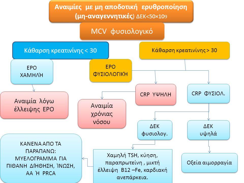 Αναιμίες με μη αποδοτική ερυθροποίηση (μη-αναγεννητικές ) ΔΕΚ<50×10 9 MCV φυσιολογικό Κάθαρση κρεατινίνης > 30 Κάθαρση κρεατινίνης < 30 ΕΡΟ ΧΑΜΗΛΉ ΕΡΟ