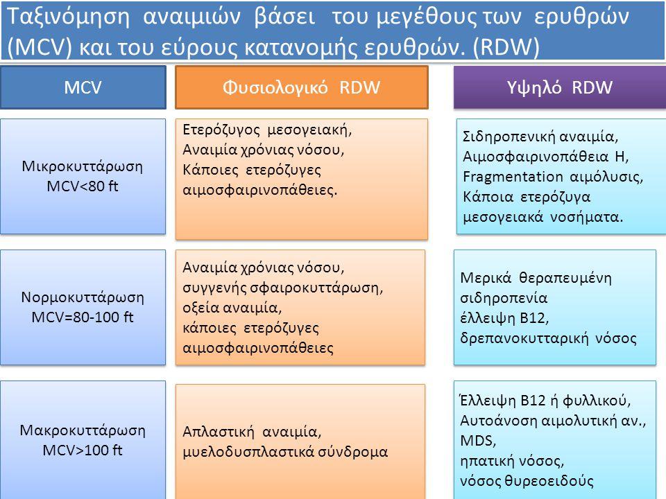 Φυσιολογικό RDW Υψηλό RDW Μικροκυττάρωση MCV<80 ft Μικροκυττάρωση MCV<80 ft Νορμοκυττάρωση MCV=80-100 ft Μακροκυττάρωση MCV>100 ft Μακροκυττάρωση MCV>