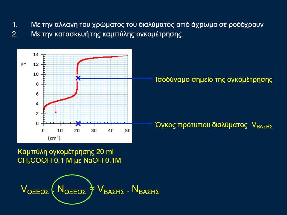 Καμπύλη ογκομέτρησης 20 ml CH 3 COOH 0,1 Μ με NaOH 0,1Μ 1.Με την αλλαγή του χρώματος του διαλύματος από άχρωμο σε ροδόχρουν 2.Με την κατασκευή της καμπύλης ογκομέτρησης.