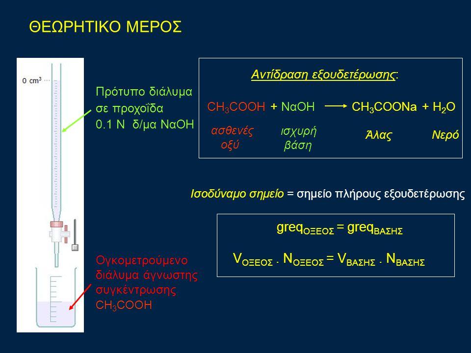 Πρότυπο διάλυμα σε προχοΐδα 0.1 N δ/μα ΝαΟΗ Ογκομετρούμενο διάλυμα άγνωστης συγκέντρωσης CH 3 COOH Aντίδραση εξουδετέρωσης: CH 3 COOH + ΝαΟΗ CH 3 COONa + H 2 O ασθενές οξύ ισχυρή βάση greq ΟΞΕΟΣ = greq ΒΑΣΗΣ V ΟΞΕΟΣ.