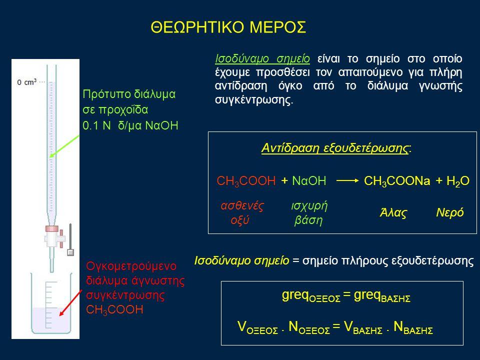 Πρότυπο διάλυμα σε προχοΐδα 0.1 N δ/μα ΝαΟΗ Ογκομετρούμενο διάλυμα άγνωστης συγκέντρωσης CH 3 COOH Aντίδραση εξουδετέρωσης: CH 3 COOH + ΝαΟΗ CH 3 COONa + H 2 O ασθενές οξύ ισχυρή βάση ΆλαςΝερό ΘΕΩΡΗΤΙΚΟ ΜΕΡΟΣ Ισοδύναμο σημείο είναι το σημείο στο οποίο έχουμε προσθέσει τον απαιτούμενο για πλήρη αντίδραση όγκο από το διάλυμα γνωστής συγκέντρωσης.