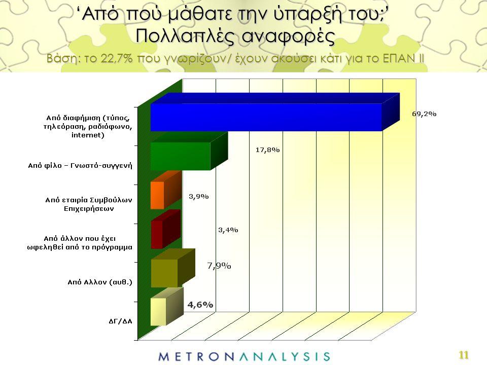 11 'Από πού μάθατε την ύπαρξή του;' Πολλαπλές αναφορές Βάση: το 22,7% που γνωρίζουν/ έχουν ακούσει κάτι για το ΕΠΑΝ ΙΙ