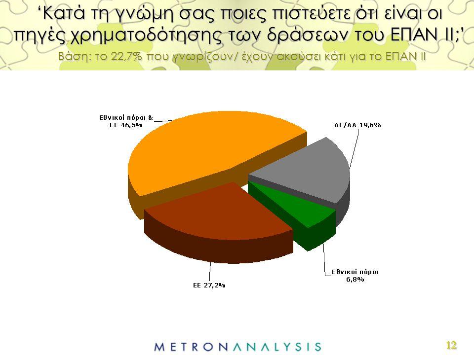 12 'Κατά τη γνώμη σας ποιες πιστεύετε ότι είναι οι πηγές χρηματοδότησης των δράσεων του ΕΠΑΝ ΙΙ;' Βάση: το 22,7% που γνωρίζουν/ έχουν ακούσει κάτι για το ΕΠΑΝ ΙΙ