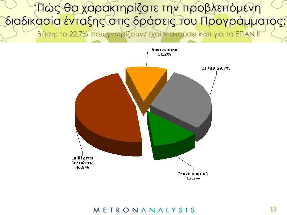13 'Πώς θα χαρακτηρίζατε την προβλεπόμενη διαδικασία ένταξης στις δράσεις του Προγράμματος;' Βάση: το 22,7% που γνωρίζουν/ έχουν ακούσει κάτι για το ΕΠΑΝ ΙΙ