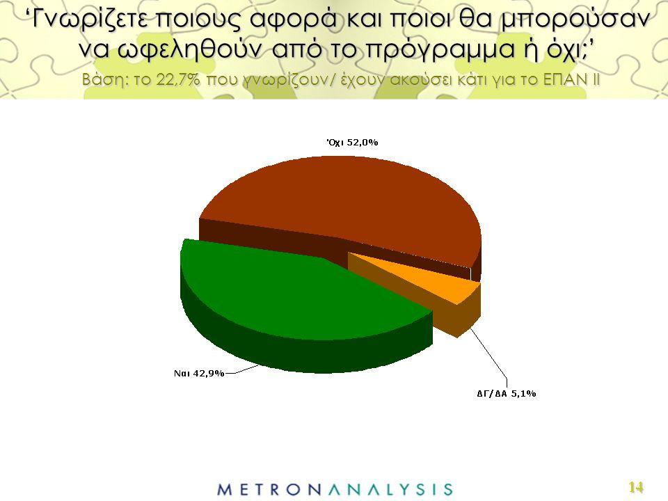 14 'Γνωρίζετε ποιους αφορά και ποιοι θα μπορούσαν να ωφεληθούν από το πρόγραμμα ή όχι;' Βάση: το 22,7% που γνωρίζουν/ έχουν ακούσει κάτι για το ΕΠΑΝ ΙΙ