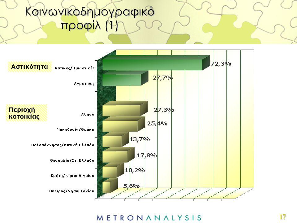 17 Αστικότητα Περιοχή κατοικίας Κοινωνικοδημογραφικό προφίλ (1)