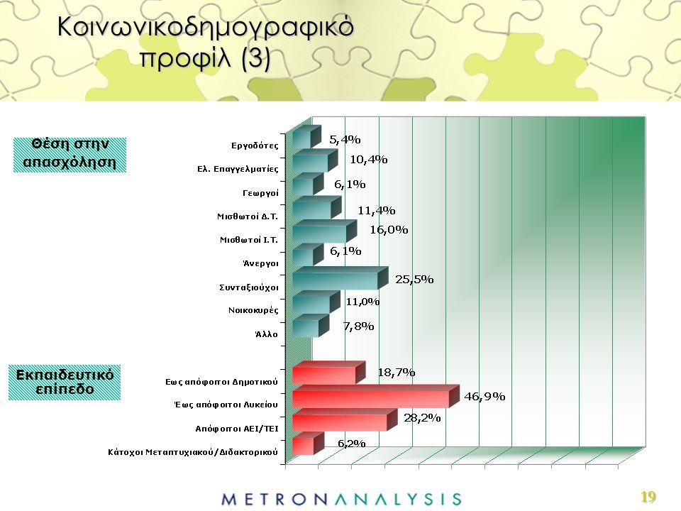 19 Θέση στην απασχόληση Εκπαιδευτικό επίπεδο Κοινωνικοδημογραφικό προφίλ (3)