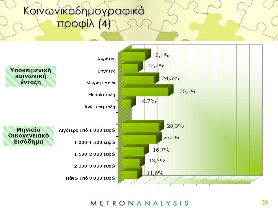 20 Υποκειμενική κοινωνική ένταξη Κοινωνικοδημογραφικό προφίλ (4) Μηνιαίο Οικογενειακό Εισόδημα