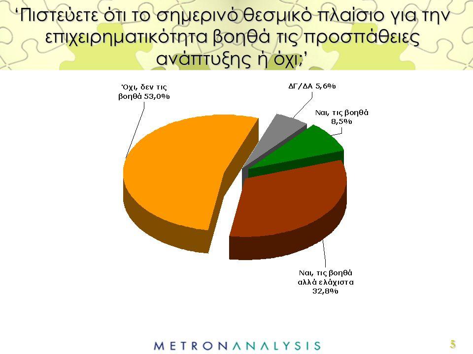 6 'Η Ευρωπαϊκή Ένωση, κατά τη γνώμη σας, λειτουργεί θετικά ή αρνητικά στην προσπάθεια ενίσχυσης της επιχειρηματικότητας στην Ελλάδα;'