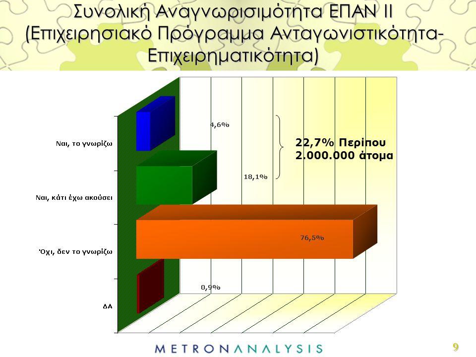 9 Συνολική Αναγνωρισιμότητα ΕΠΑΝ ΙΙ (Επιχειρησιακό Πρόγραμμα Ανταγωνιστικότητα- Επιχειρηματικότητα) 22,7% Περίπου 2.000.000 άτομα