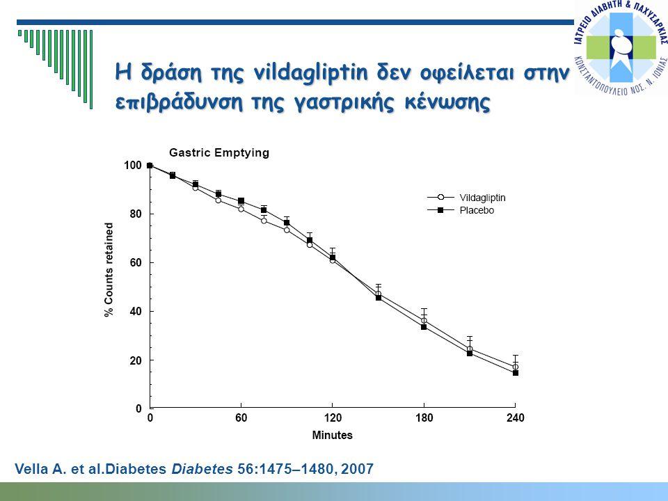 Η δράση της vildagliptin δεν οφείλεται στην επιβράδυνση της γαστρικής κένωσης Vella A. et al.Diabetes Diabetes 56:1475–1480, 2007