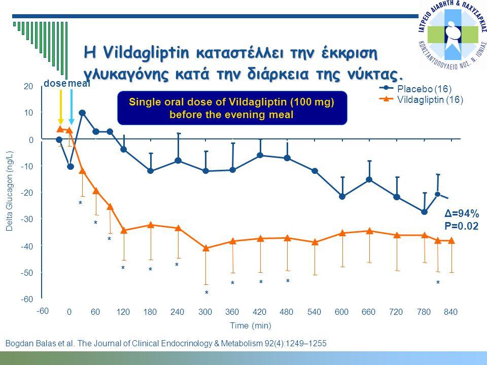Η Vildagliptin καταστέλλει την έκκριση γλυκαγόνης κατά την διάρκεια της νύκτας. Placebo (16) Vildagliptin (16) Δ=94% P=0.02 * * * * * * * * * * * meal