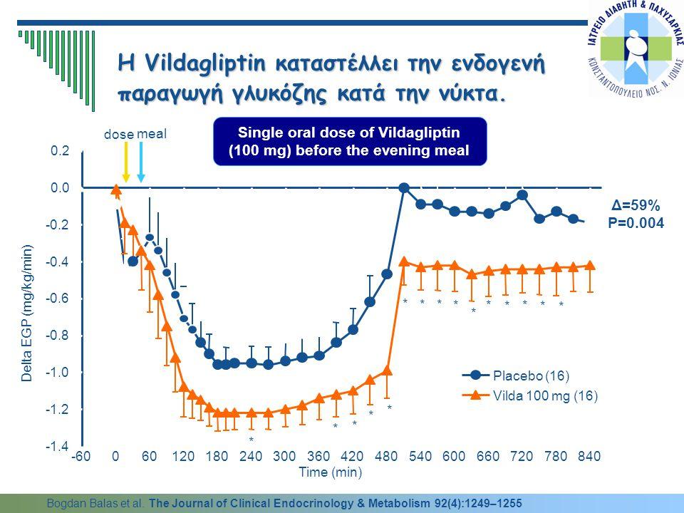 Η Vildagliptin καταστέλλει την ενδογενή παραγωγή γλυκόζης κατά την νύκτα. Single oral dose of Vildagliptin (100 mg) before the evening meal Δ=59% P=0.