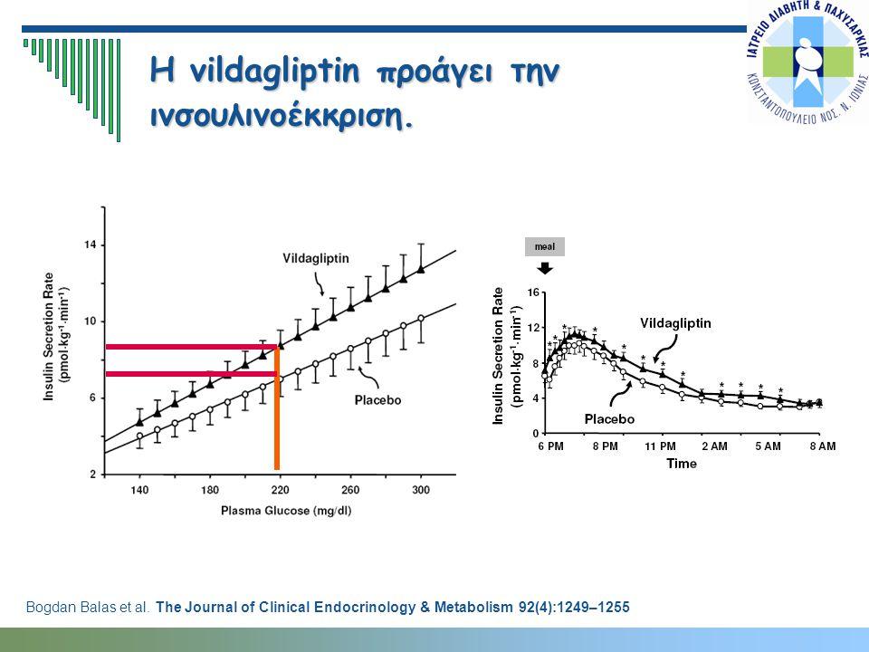 H vildagliptin προάγει την ινσουλινοέκκριση. Bogdan Balas et al. The Journal of Clinical Endocrinology & Metabolism 92(4):1249–1255