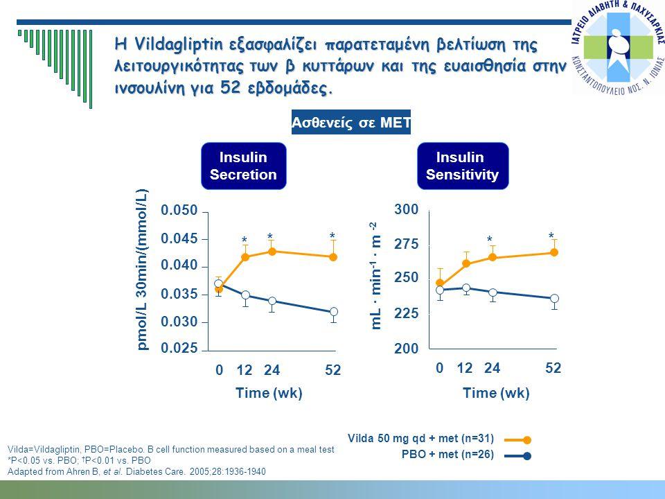 Insulin Secretion Insulin Sensitivity Η Vildagliptin εξασφαλίζει παρατεταμένη βελτίωση της λειτουργικότητας των β κυττάρων και της ευαισθησία στην ινσ