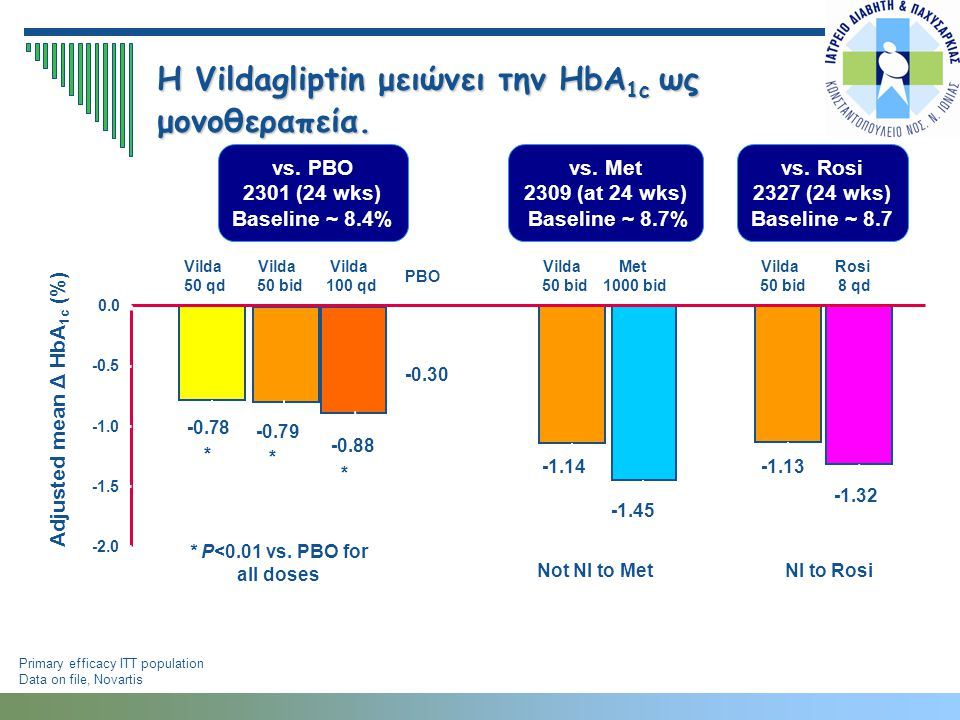 H Vildagliptin μειώνει την HbA 1c ως μονοθεραπεία. vs. PBO 2301 (24 wks) Baseline ~ 8.4% Primary efficacy ITT population Data on file, Novartis Adjust