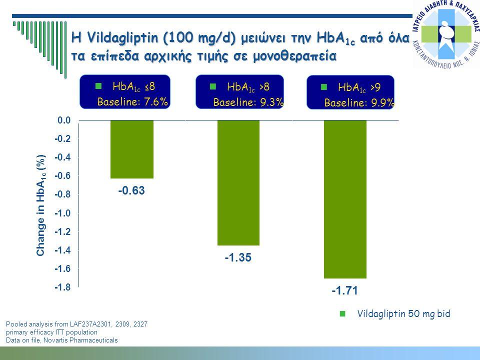 Η Vildagliptin (100 mg/d) μειώνει την HbA 1c από όλα τα επίπεδα αρχικής τιμής σε μονοθεραπεία HbA 1c >8 Baseline: 9.3% HbA 1c >9 Baseline: 9.9% HbA 1c