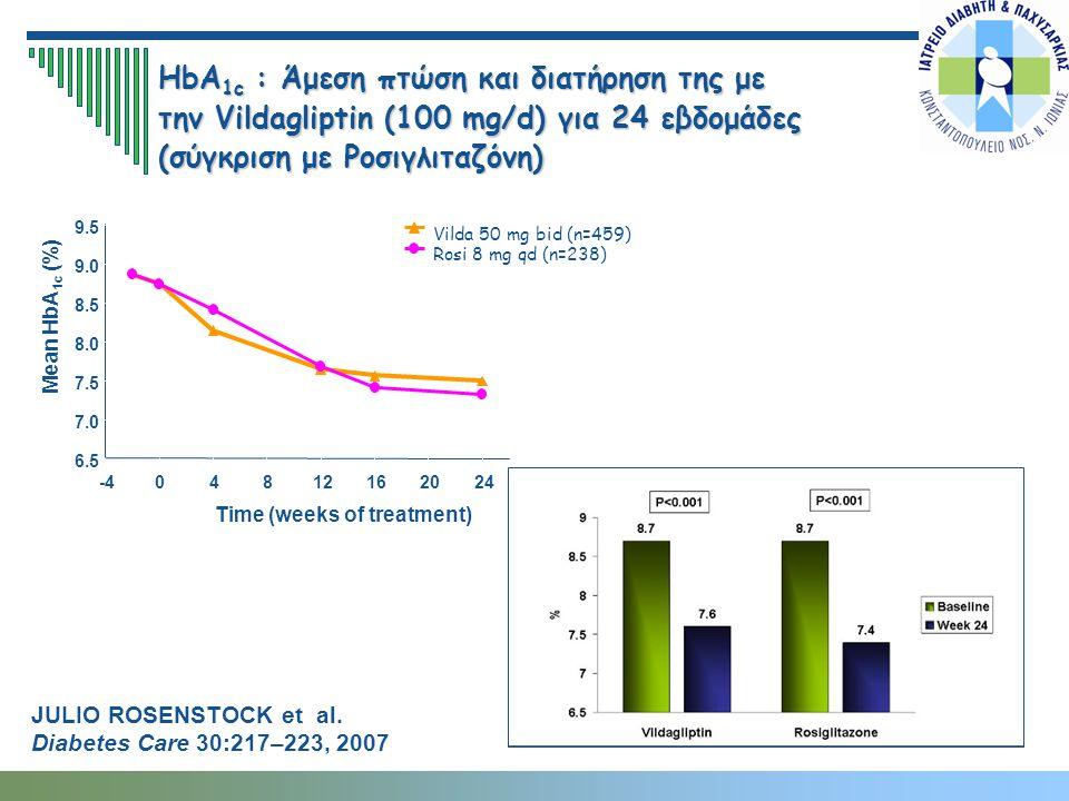 HbA 1c : Άμεση πτώση και διατήρηση της με την Vildagliptin (100 mg/d) για 24 εβδομάδες (σύγκριση με Ροσιγλιταζόνη) 6.5 7.0 7.5 8.0 8.5 9.0 9.5 -404812