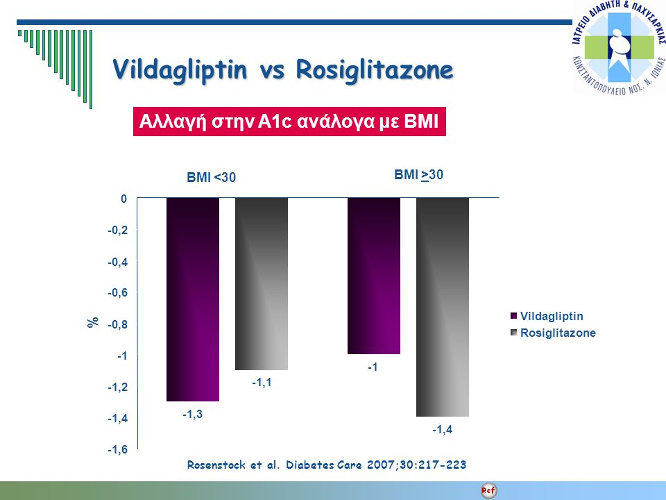 BMI <30 BMI >30 Vildagliptin vs Rosiglitazone Rosenstock et al. Diabetes Care 2007;30:217-223 Αλλαγή στην A1c ανάλογα με ΒΜΙ -1,3 -1,1 -1,4 -1,6 -1,4