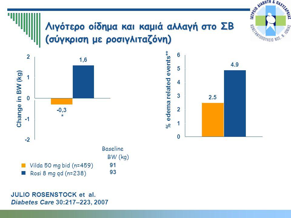 Λιγότερο οίδημα και καμιά αλλαγή στο ΣΒ (σύγκριση με ροσιγλιταζόνη) % edema related events** * Change in BW (kg) Vilda 50 mg bid (n=459) Baseline BW (